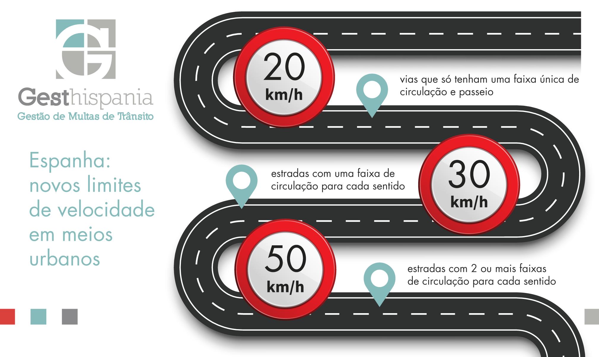 Gesthispania - Infográfico