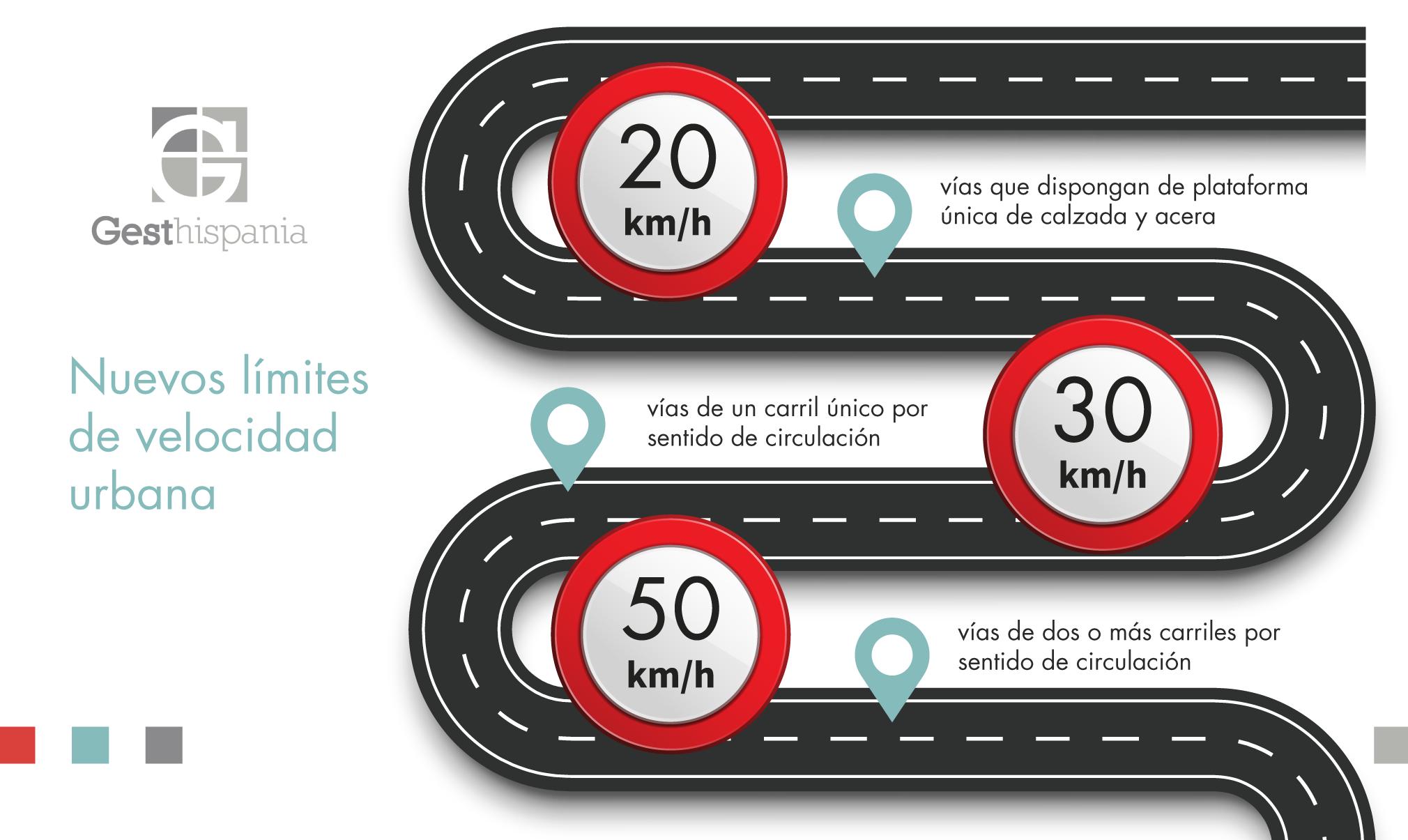 Gesthispania - Infografía nuevos límites de velocidad