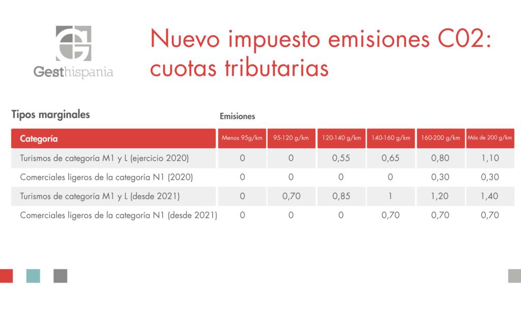 Gesthispania - Infografía cuotas tributarias del nuevo impuesto de emisiones C02